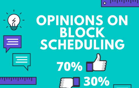 Students took an optional poll on Instagram regarding their opinions of block scheduling. Above are the results.