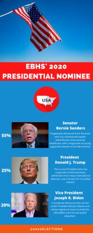 Bernie, Biden or Trump?
