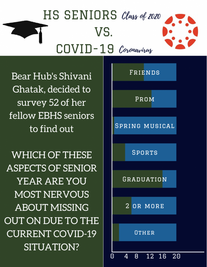 Bear Hub asked EBHS Seniors how they felt about the current Coronavirus situation and how it is affecting their last year of high school through a survey. Here are those results.
