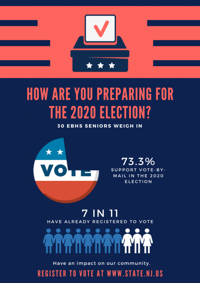 According to a poll of 30 EBHS seniors, 73.3% support vote-by-mail in the 2020 election and about 63.3% have already registered to vote.