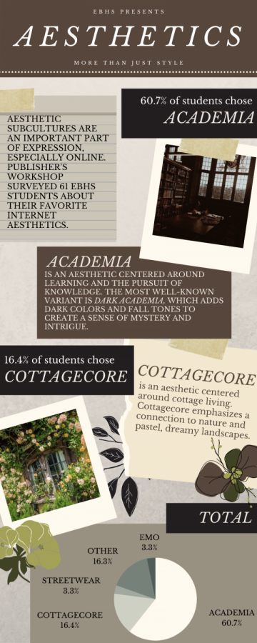 When surveyed, EBHS students overwhelmingly chose the academia and cottagecore aesthetics, though their reasoning differed.