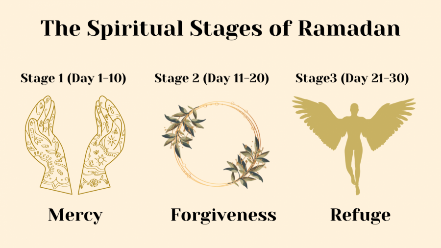 The+Spiritual+Stages+of+Ramadan